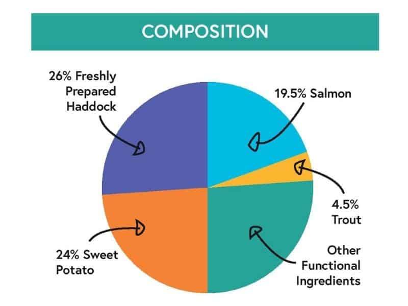 haddock salmon sweet potato parsley kibbles britons original composition