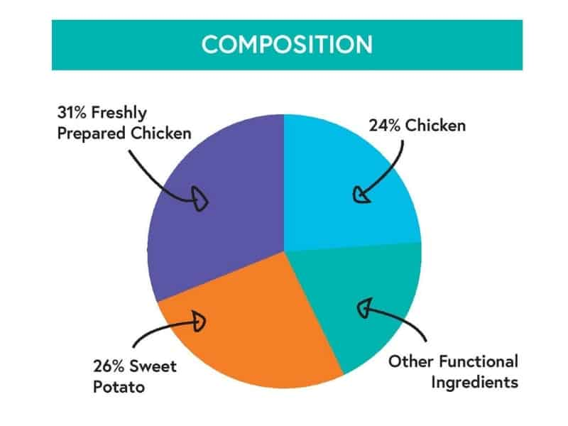 Chicken with Sweet Potato, Peas & Herbs - Britons Original - Composition
