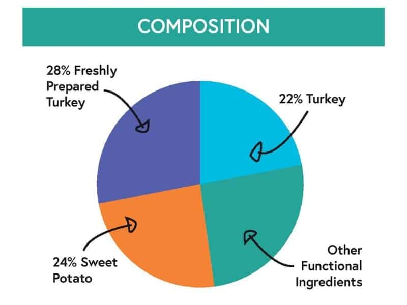 Large Breed Adult Dog, grain free, complete dry food. Freshly prepared Turkey with Sweet Potato, Peas & Cranberry. Britons Original Composition