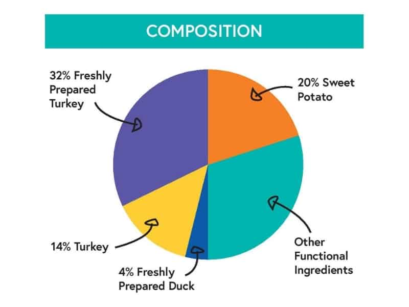 Small Breed Growing Puppy, grain free, complete dry food. Freshly prepared Turkey with Duck, Sweet Potato, Dill & Camomile. Britons Original. Vet approved. Naturally hypoallergenic. Composition